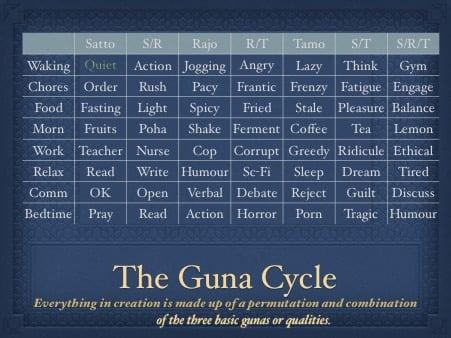 The Three Guns Time-Table